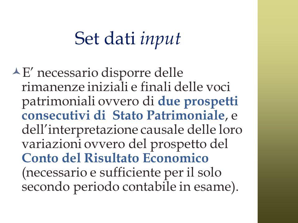 Set dati input