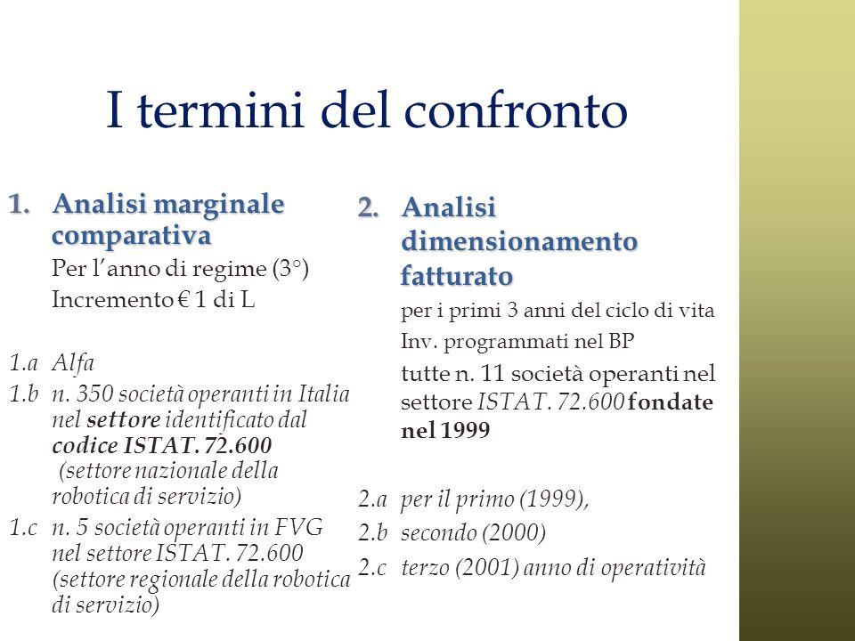 I termini del confronto