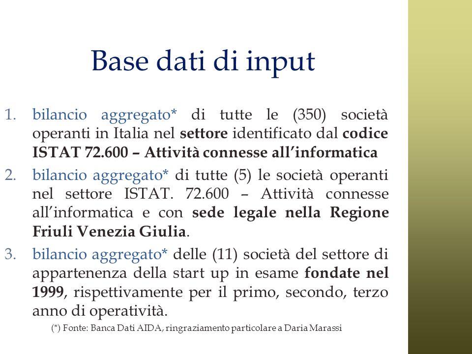 (*) Fonte: Banca Dati AIDA, ringraziamento particolare a Daria Marassi