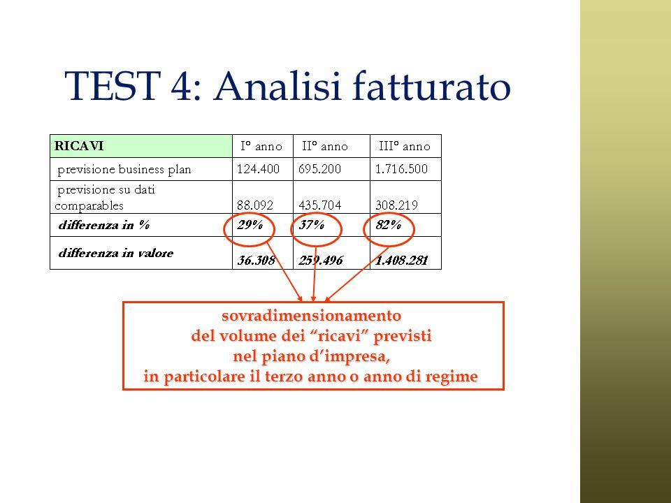 TEST 4: Analisi fatturato