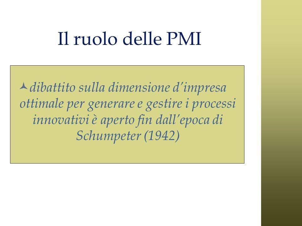 Il ruolo delle PMI