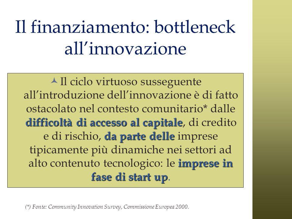 Il finanziamento: bottleneck all'innovazione