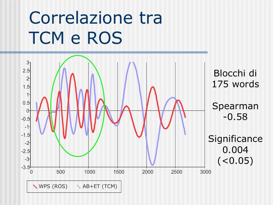 Correlazione tra TCM e ROS