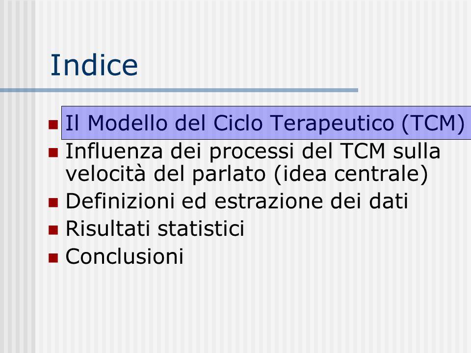 Indice Il Modello del Ciclo Terapeutico (TCM)