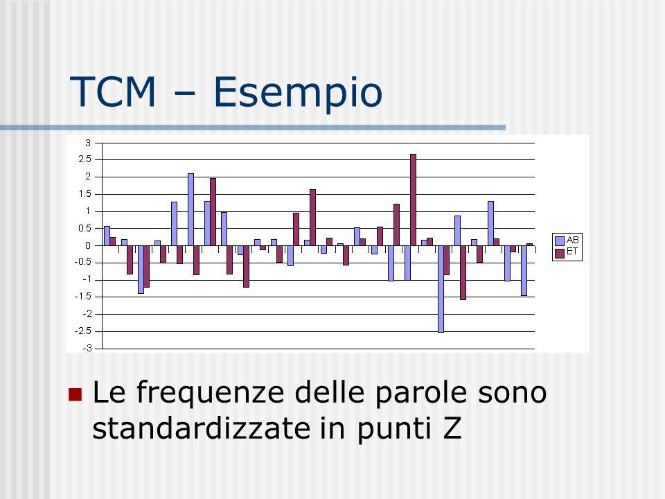 TCM – Esempio Le frequenze delle parole sono standardizzate in punti Z