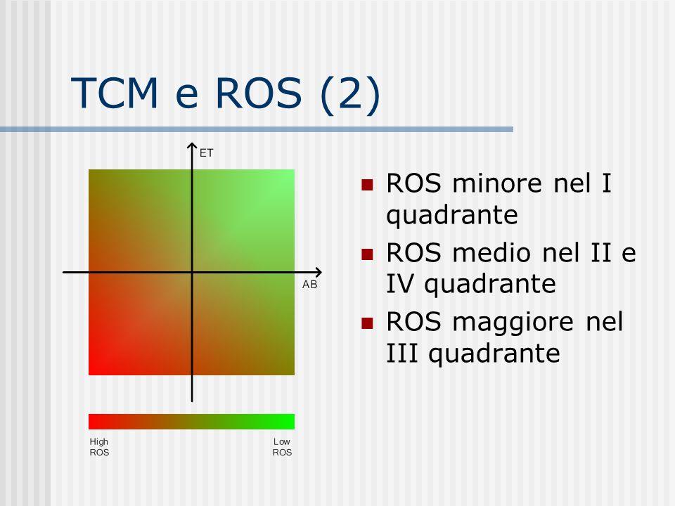 TCM e ROS (2) ROS minore nel I quadrante