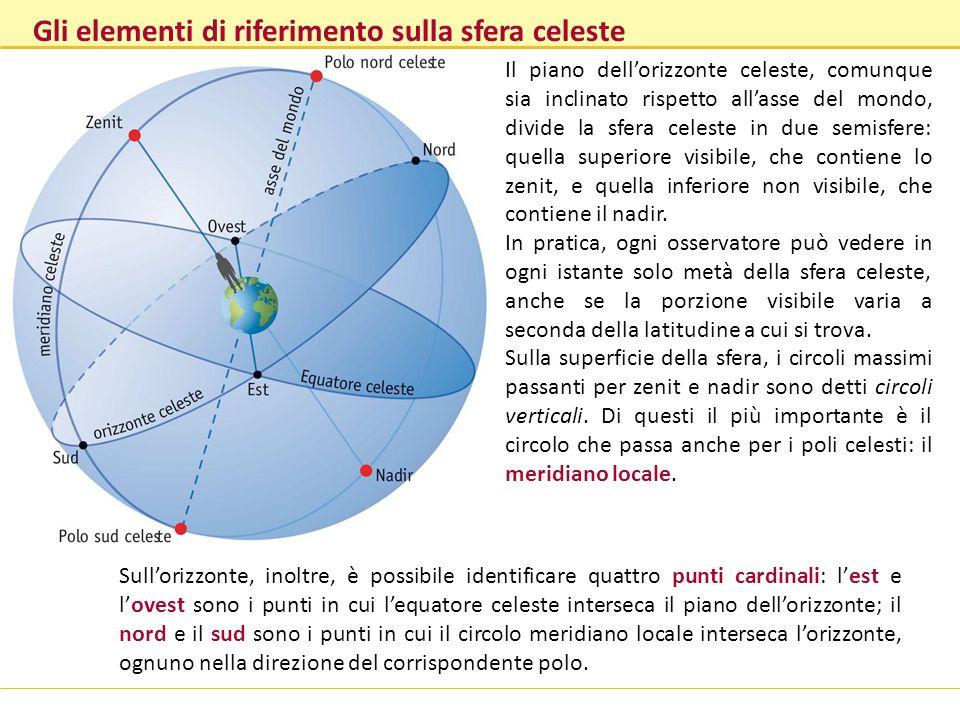 Gli elementi di riferimento sulla sfera celeste