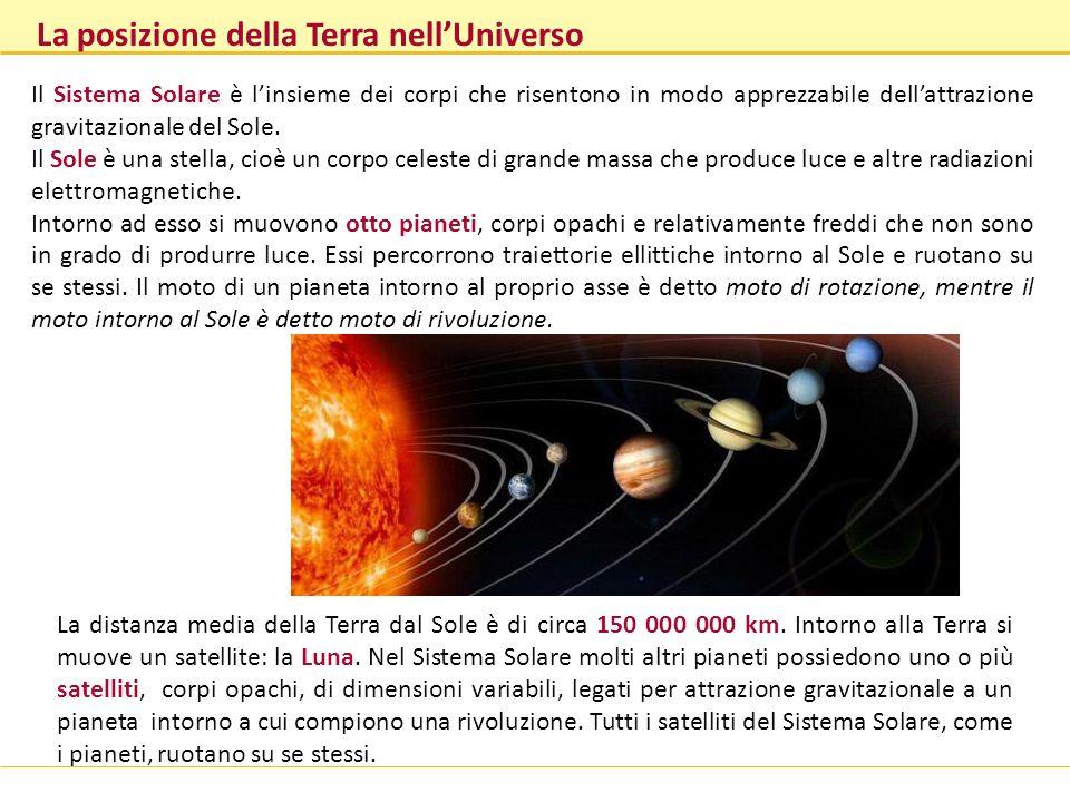 La posizione della Terra nell'Universo