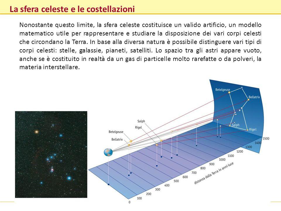 La sfera celeste e le costellazioni