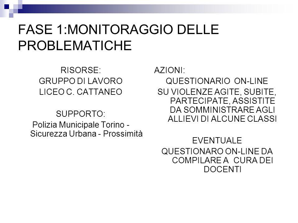 FASE 1:MONITORAGGIO DELLE PROBLEMATICHE