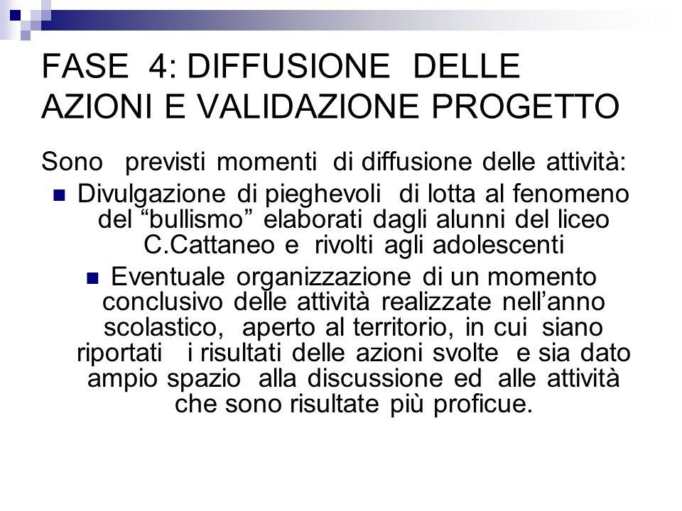 FASE 4: DIFFUSIONE DELLE AZIONI E VALIDAZIONE PROGETTO