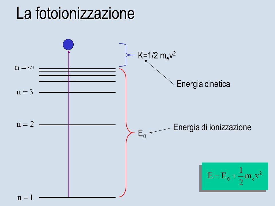 La fotoionizzazione K=1/2 mev2 Energia cinetica