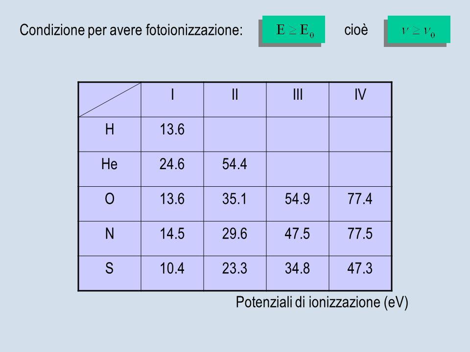 Condizione per avere fotoionizzazione: cioè I II III IV H 13.6 He 24.6