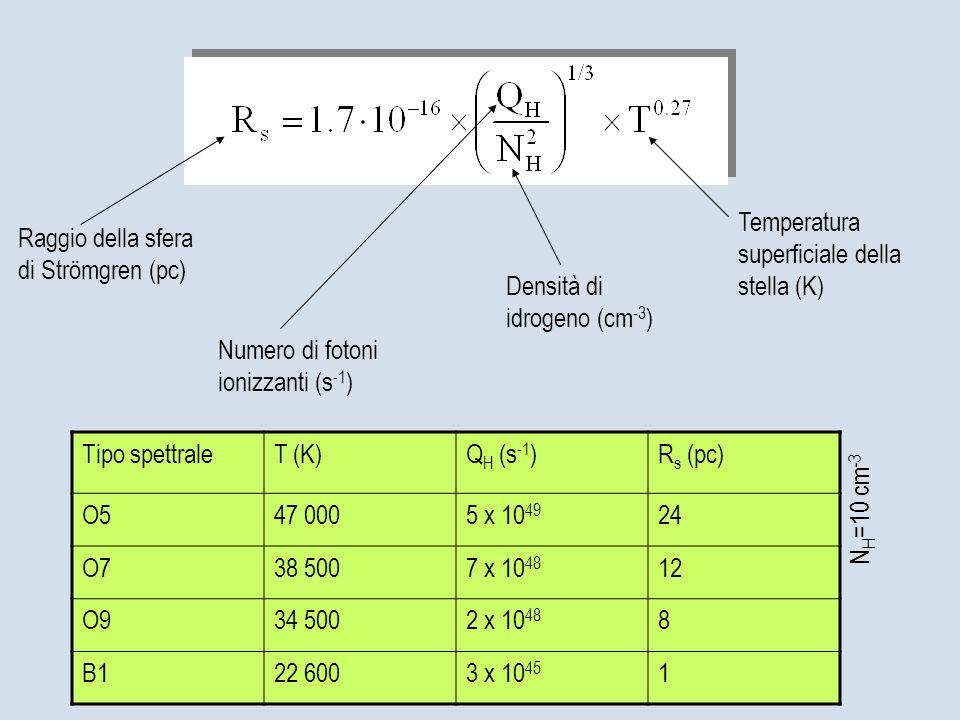 Temperatura superficiale della stella (K)