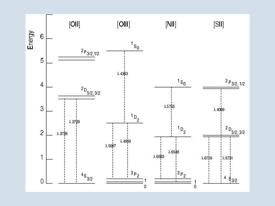 Diagrammi di Grotrian per le principali righe proibite presenti nello spettro visibile di una nebulosa.