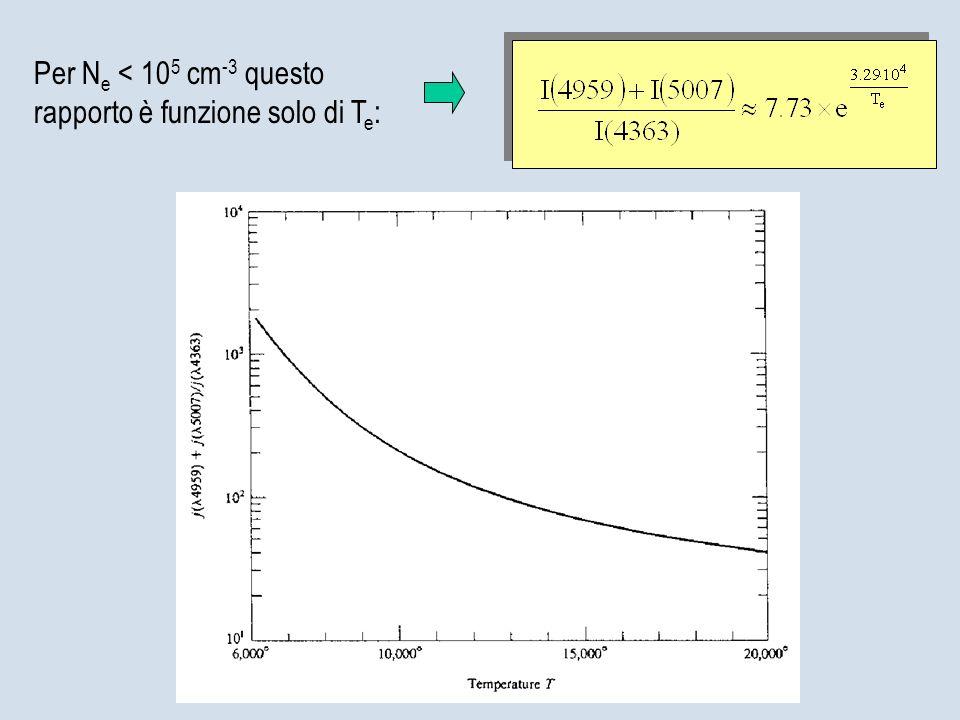 Per Ne < 105 cm-3 questo rapporto è funzione solo di Te: