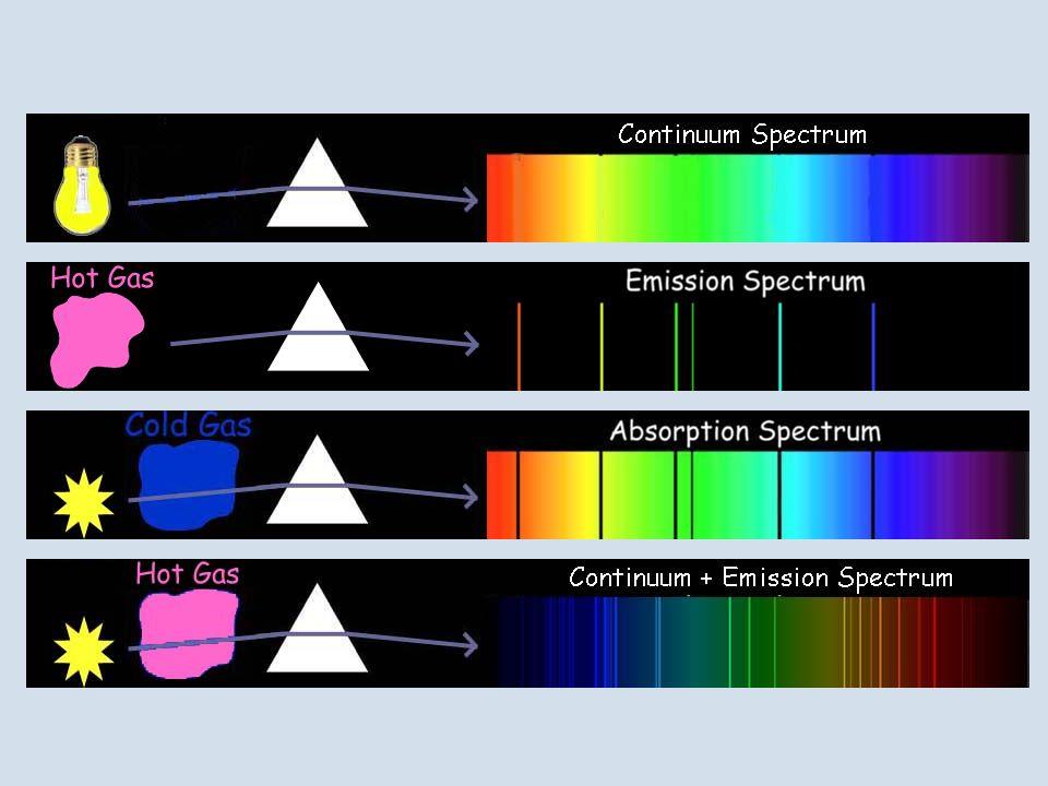 Esempi di spettri. Dall'alto verso il basso: