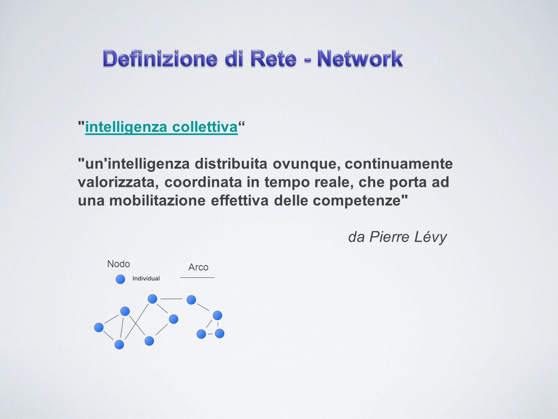 Definizione di Rete - Network