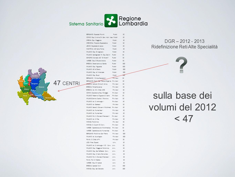sulla base dei volumi del 2012 < 47 47 CENTRI DGR – 2012 - 2013