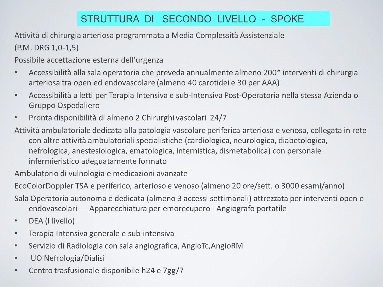 STRUTTURA DI SECONDO LIVELLO - SPOKE