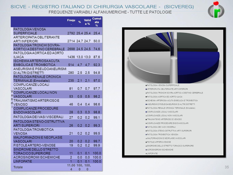 FREQUENZE VARIABILI ALFANUMERICHE - TUTTE LE PATOLOGIE