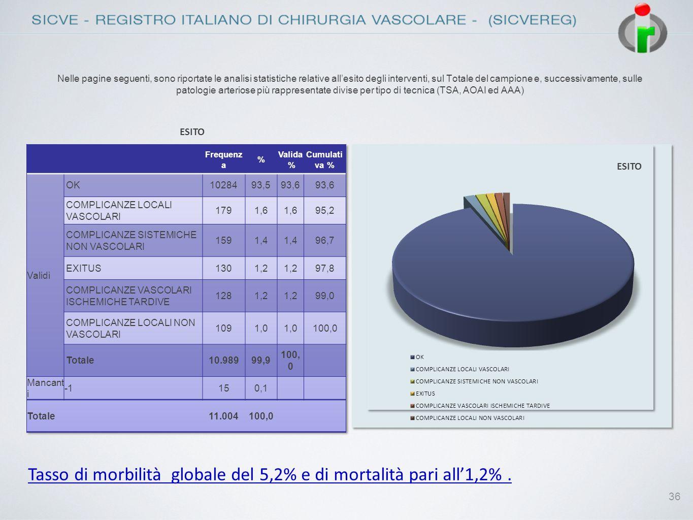 Tasso di morbilità globale del 5,2% e di mortalità pari all'1,2% .