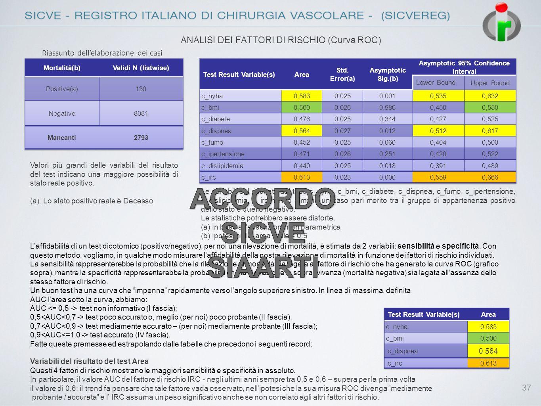 ANALISI DEI FATTORI DI RISCHIO (Curva ROC)