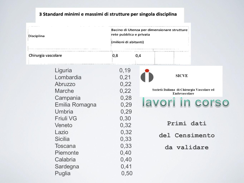 lavori in corso Primi dati del Censimento da validare Liguria 0,19
