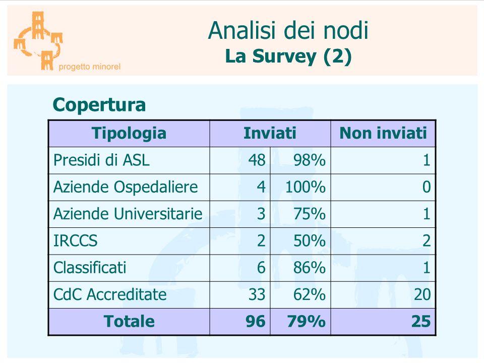 Analisi dei nodi La Survey (2) Copertura Tipologia Inviati Non inviati
