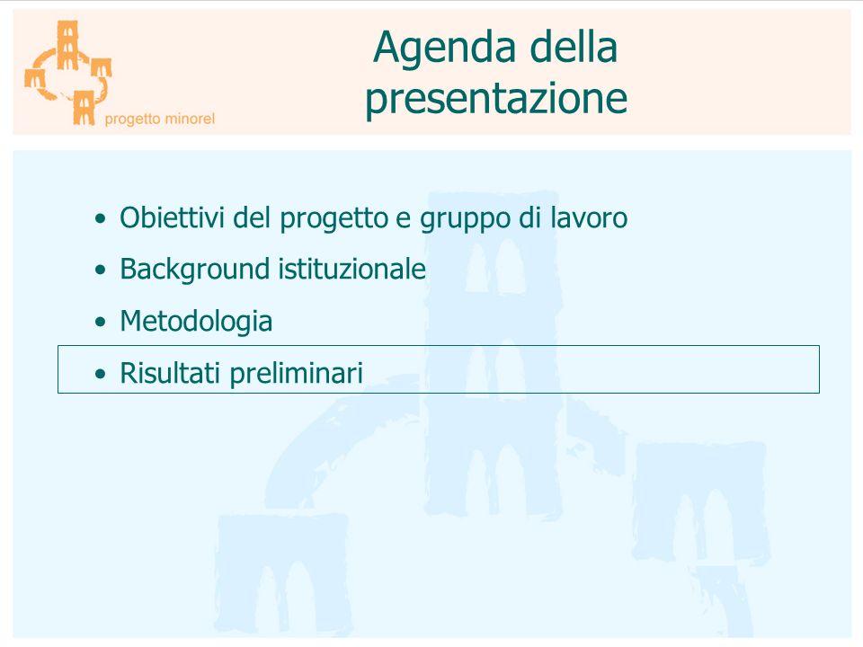 Agenda della presentazione