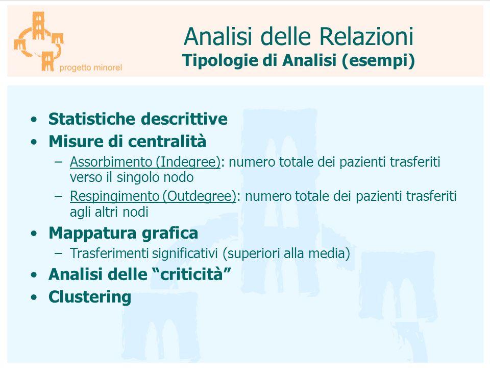 Tipologie di Analisi (esempi)