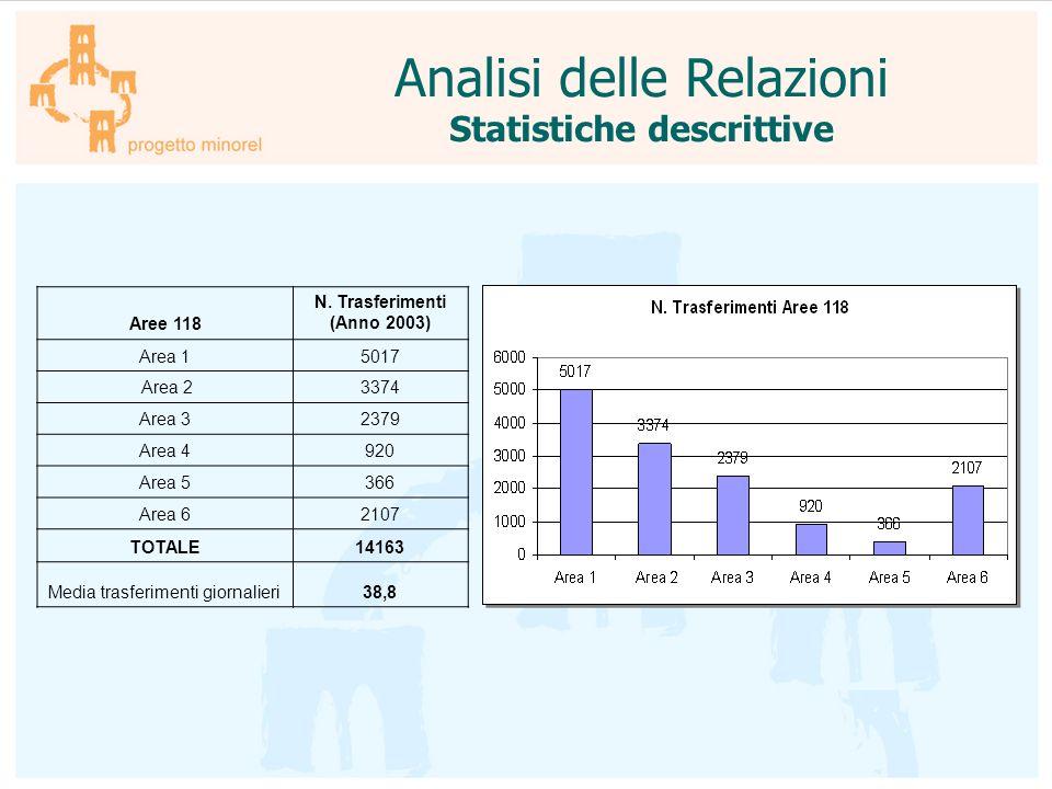 Statistiche descrittive N. Trasferimenti (Anno 2003)