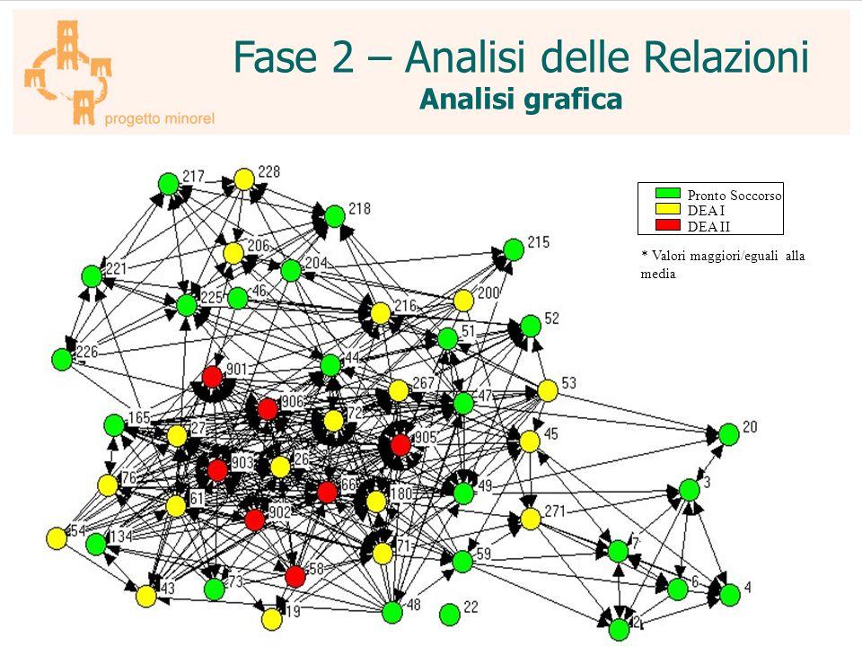 Fase 2 – Analisi delle Relazioni