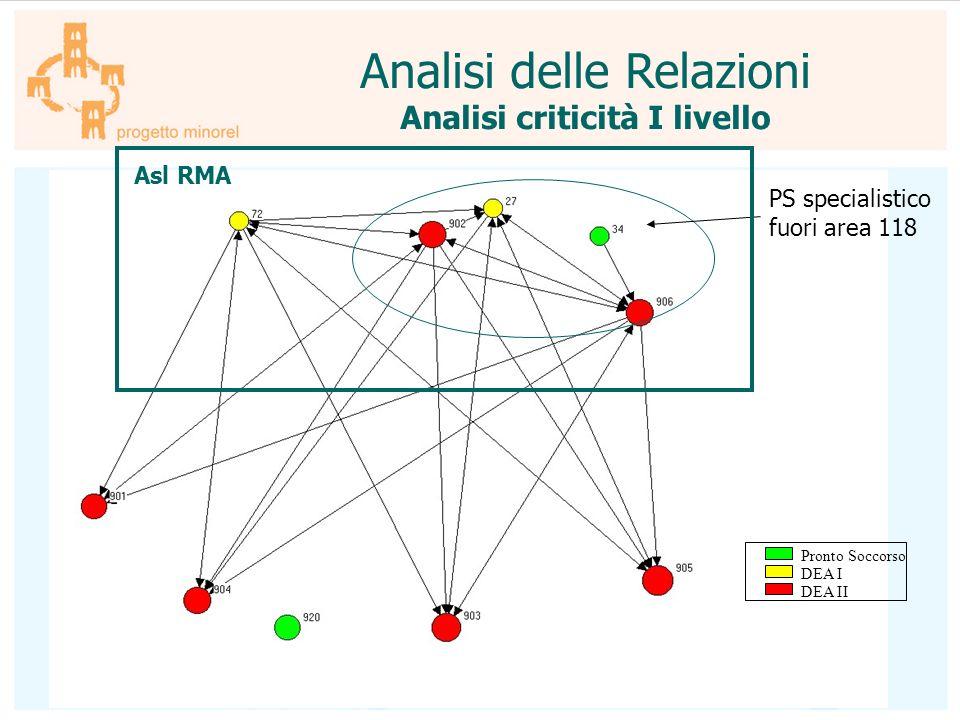 Analisi criticità I livello