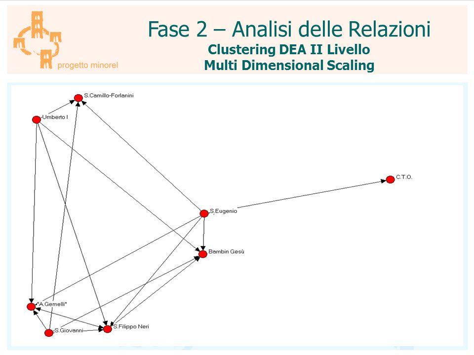 Clustering DEA II Livello Multi Dimensional Scaling