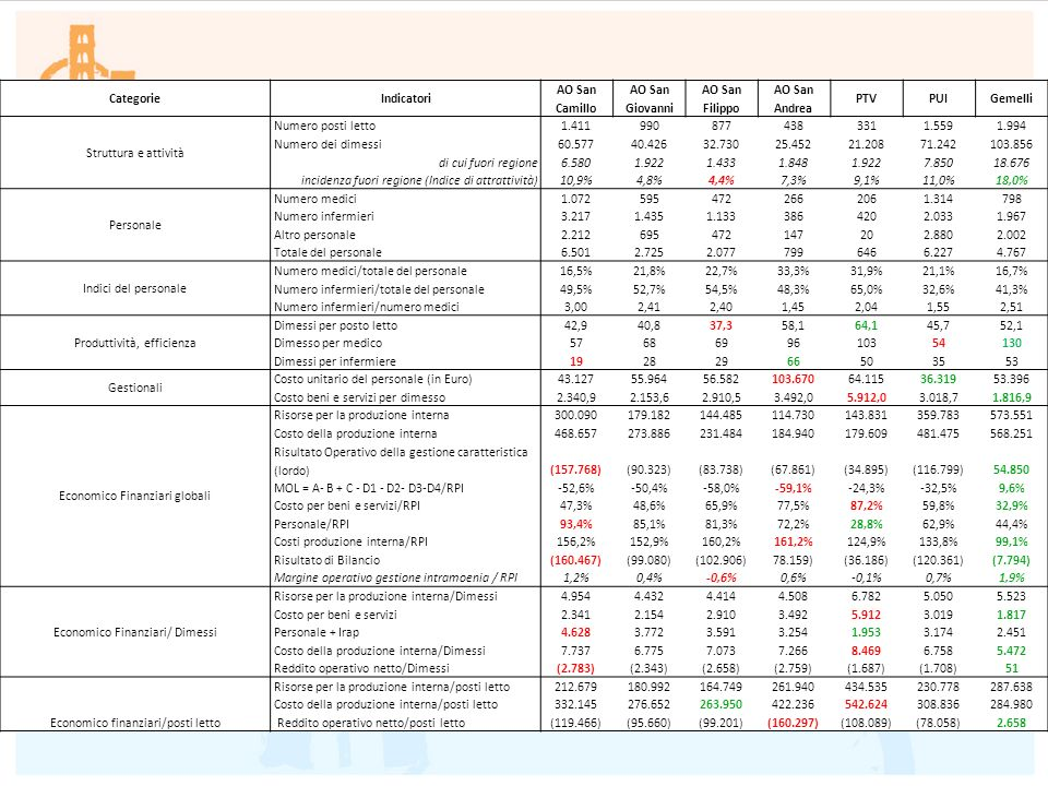 incidenza fuori regione (Indice di attrattività) 10,9% 4,8% 4,4% 7,3%
