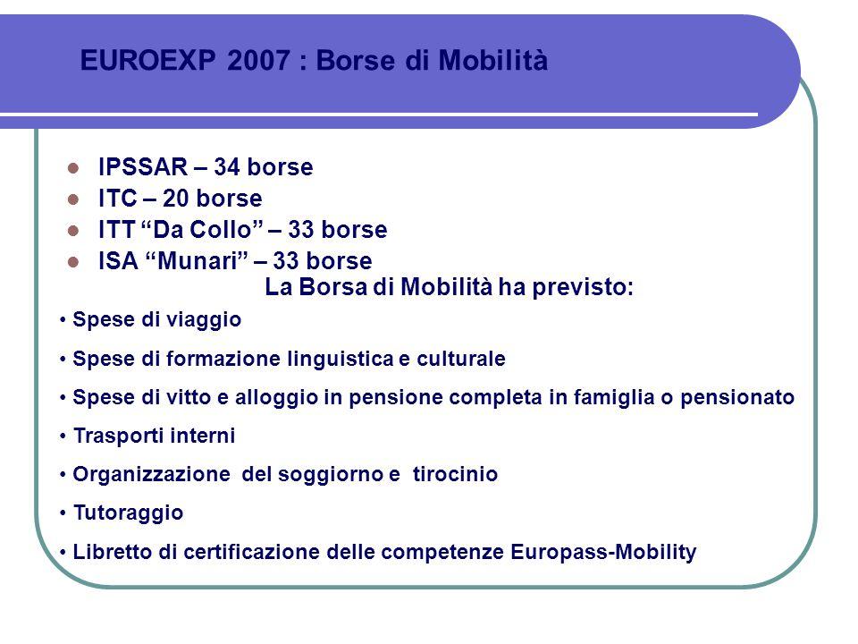 La Borsa di Mobilità ha previsto: