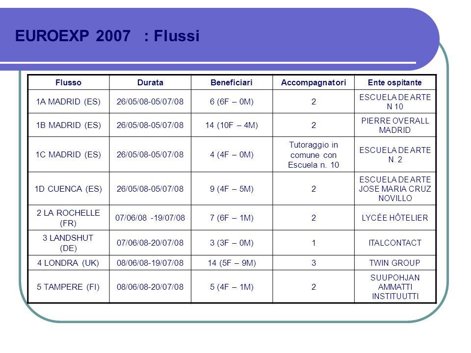 EUROEXP 2007 : Flussi Flusso Durata Beneficiari Accompagnatori