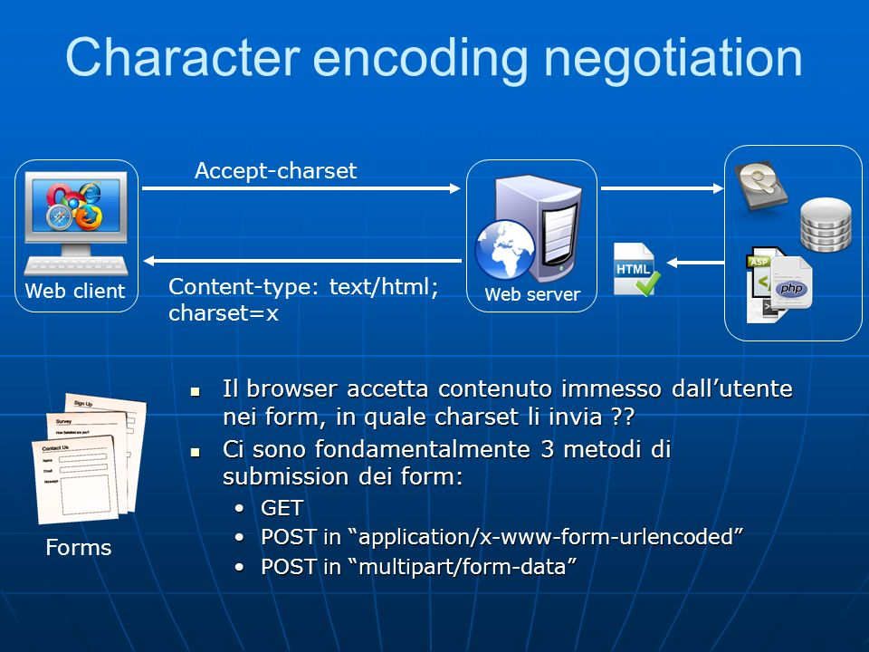 Character encoding negotiation