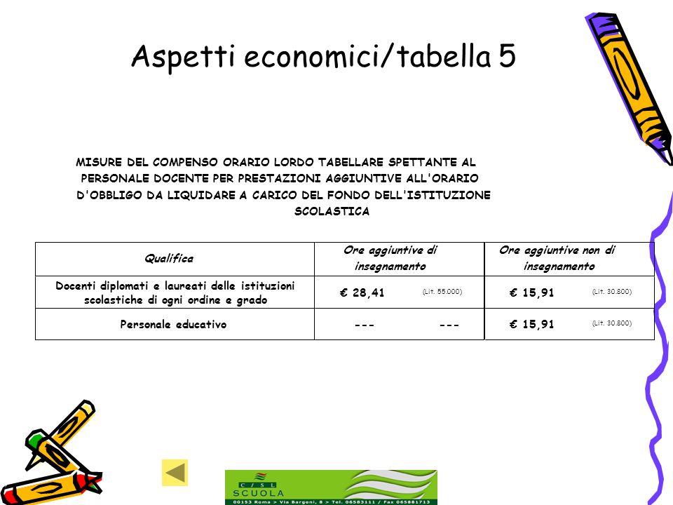 Aspetti economici/tabella 5