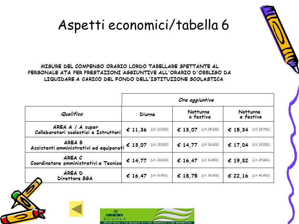 Aspetti economici/tabella 6