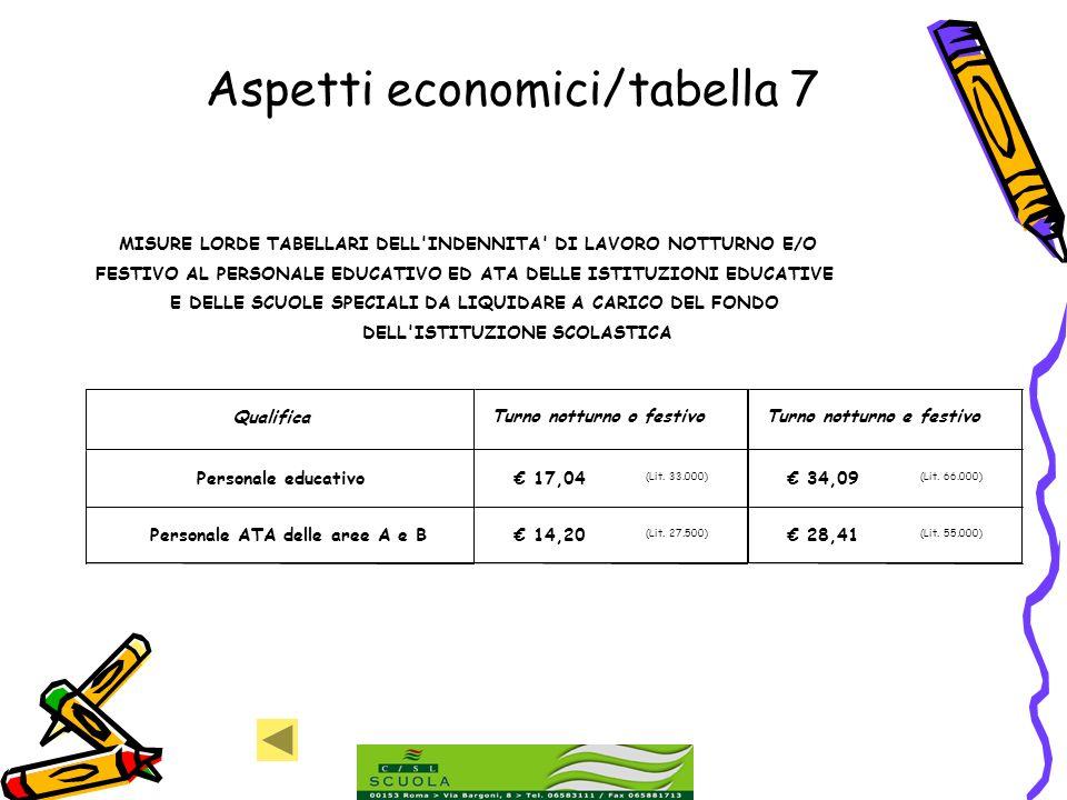 Aspetti economici/tabella 7