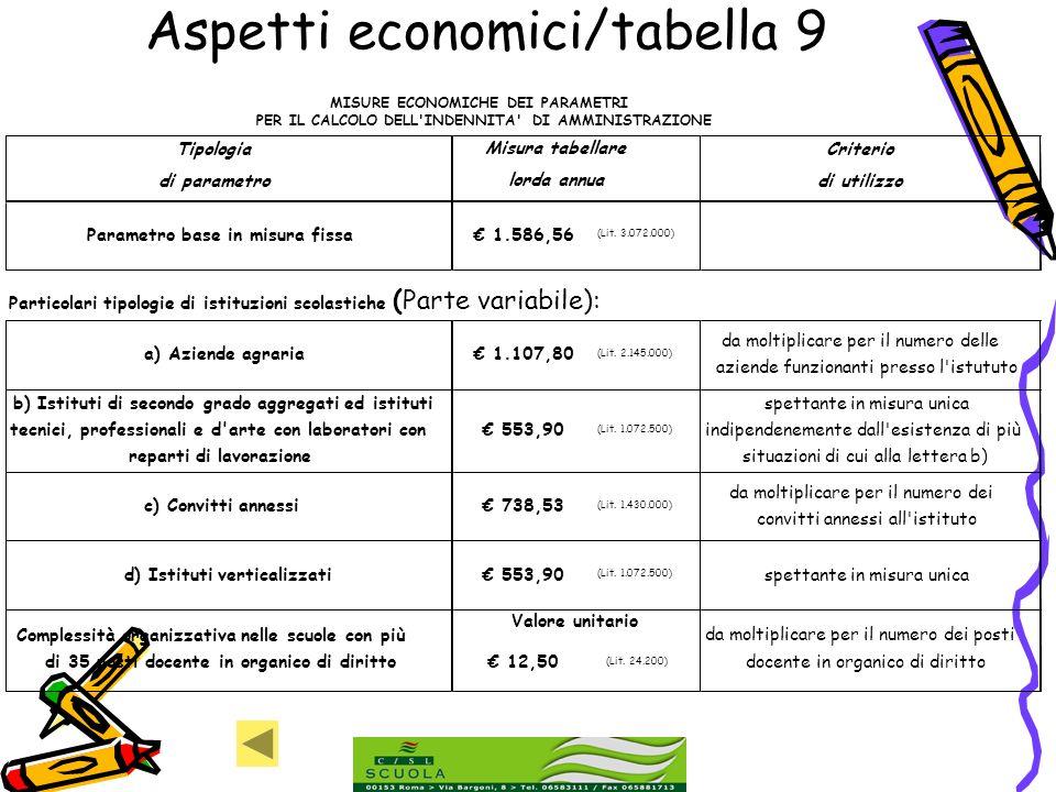 Aspetti economici/tabella 9