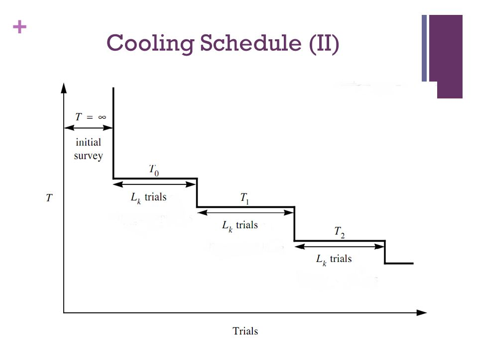 Cooling Schedule (II)