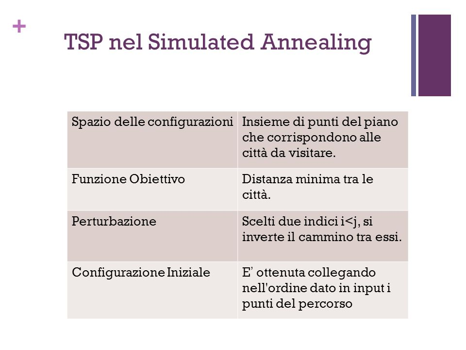 TSP nel Simulated Annealing