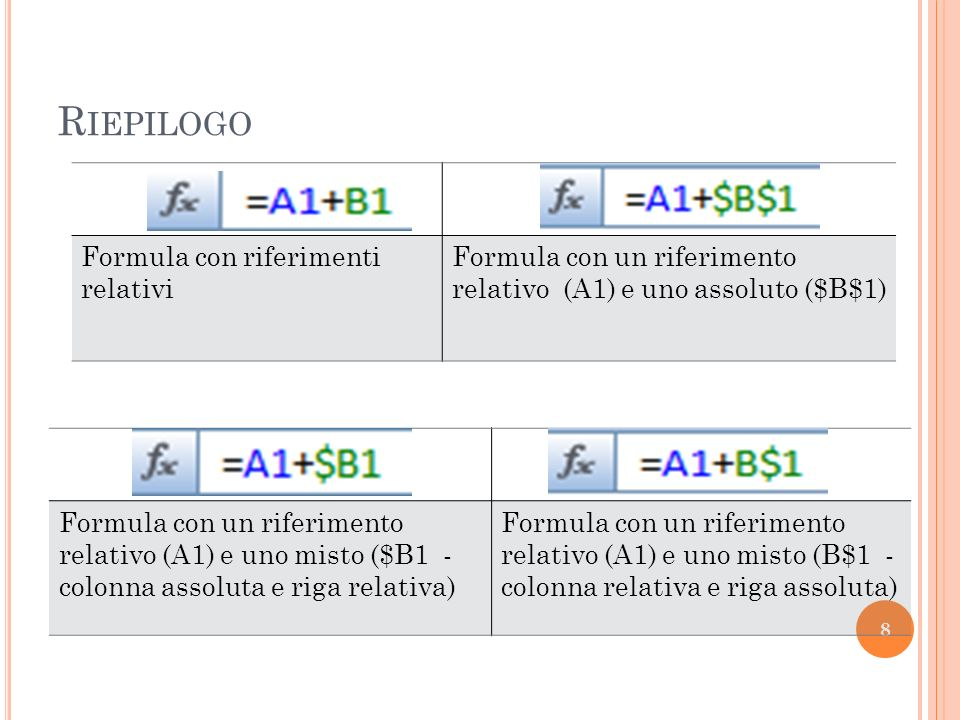 Riepilogo Formula con riferimenti relativi