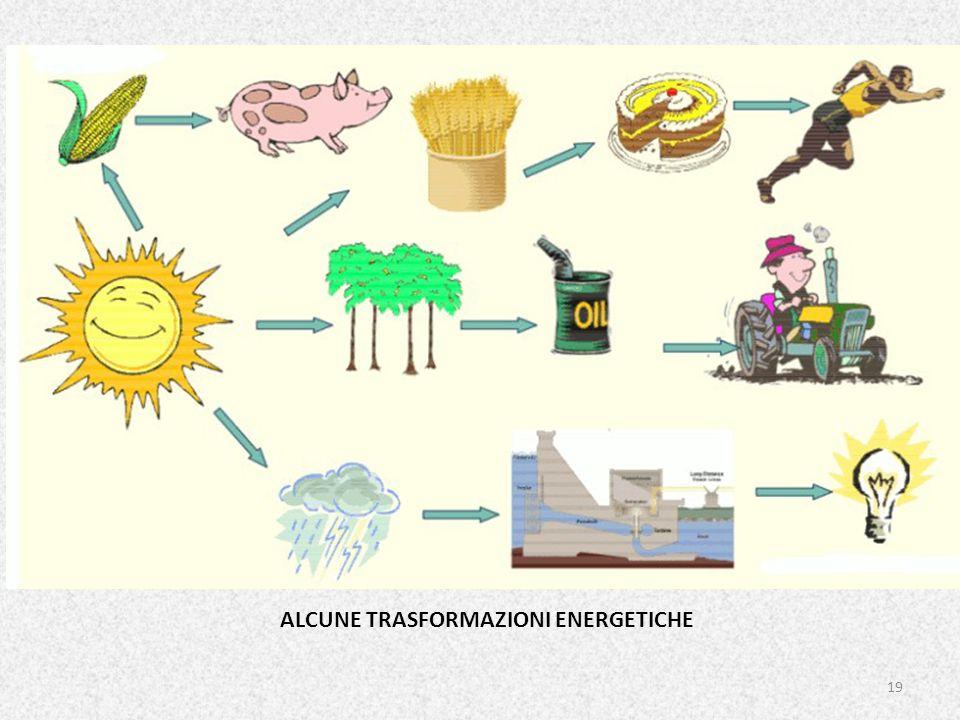 ALCUNE TRASFORMAZIONI ENERGETICHE