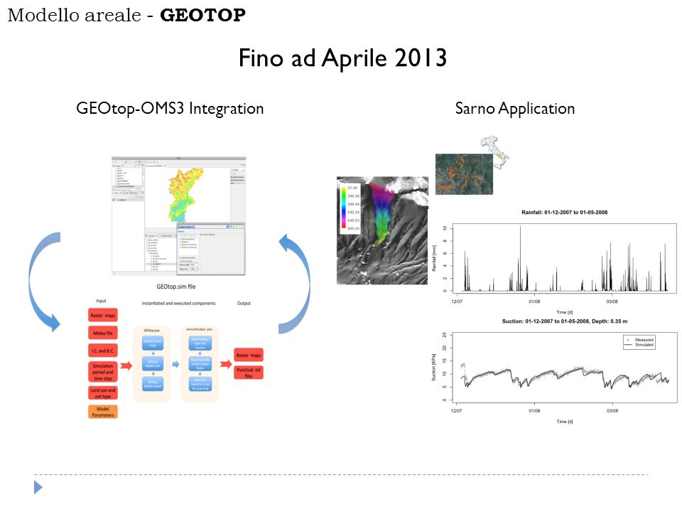 Fino ad Aprile 2013 Modello areale - GEOTOP GEOtop-OMS3 Integration