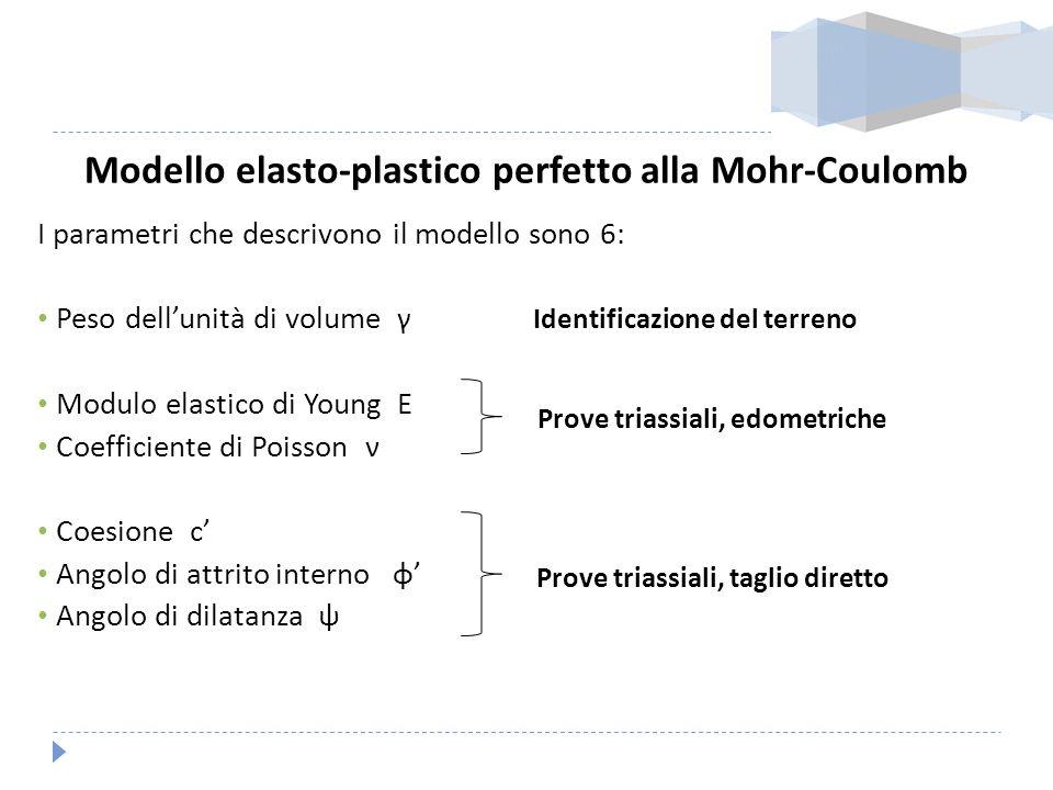 Modello elasto-plastico perfetto alla Mohr-Coulomb