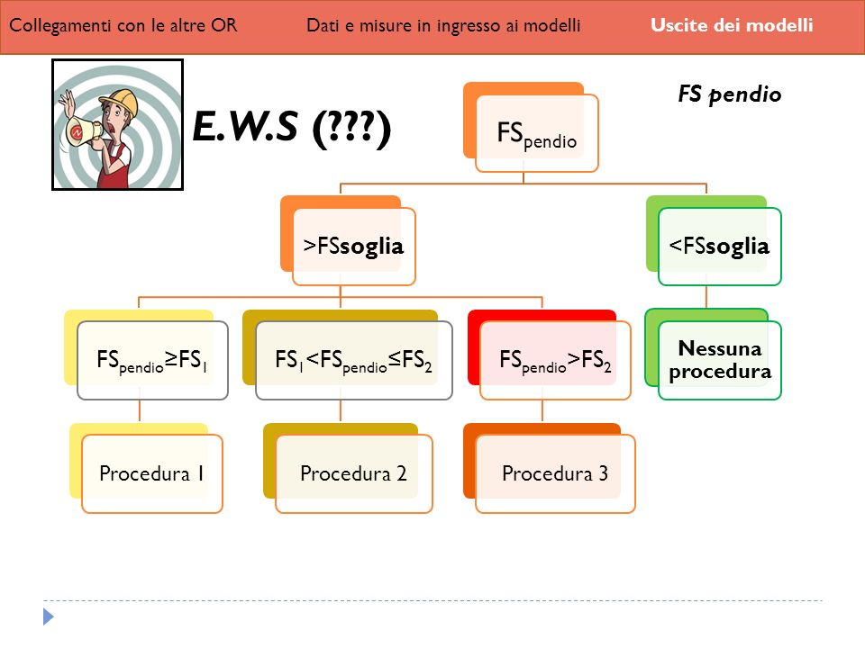 E.W.S ( ) FSpendio FS pendio >FSsoglia FSpendio≥FS1